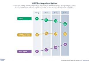 shifting international balance graphic FIW 2021