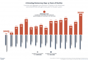Freedom in the World 2021: A Growing Democracy Gap, 15 Year Decline
