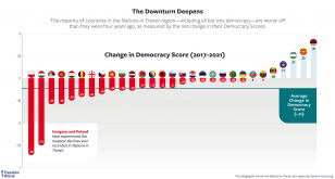 The Downturn Deepens: The majority of the countries in the NIT region are worse off than they were five years ago